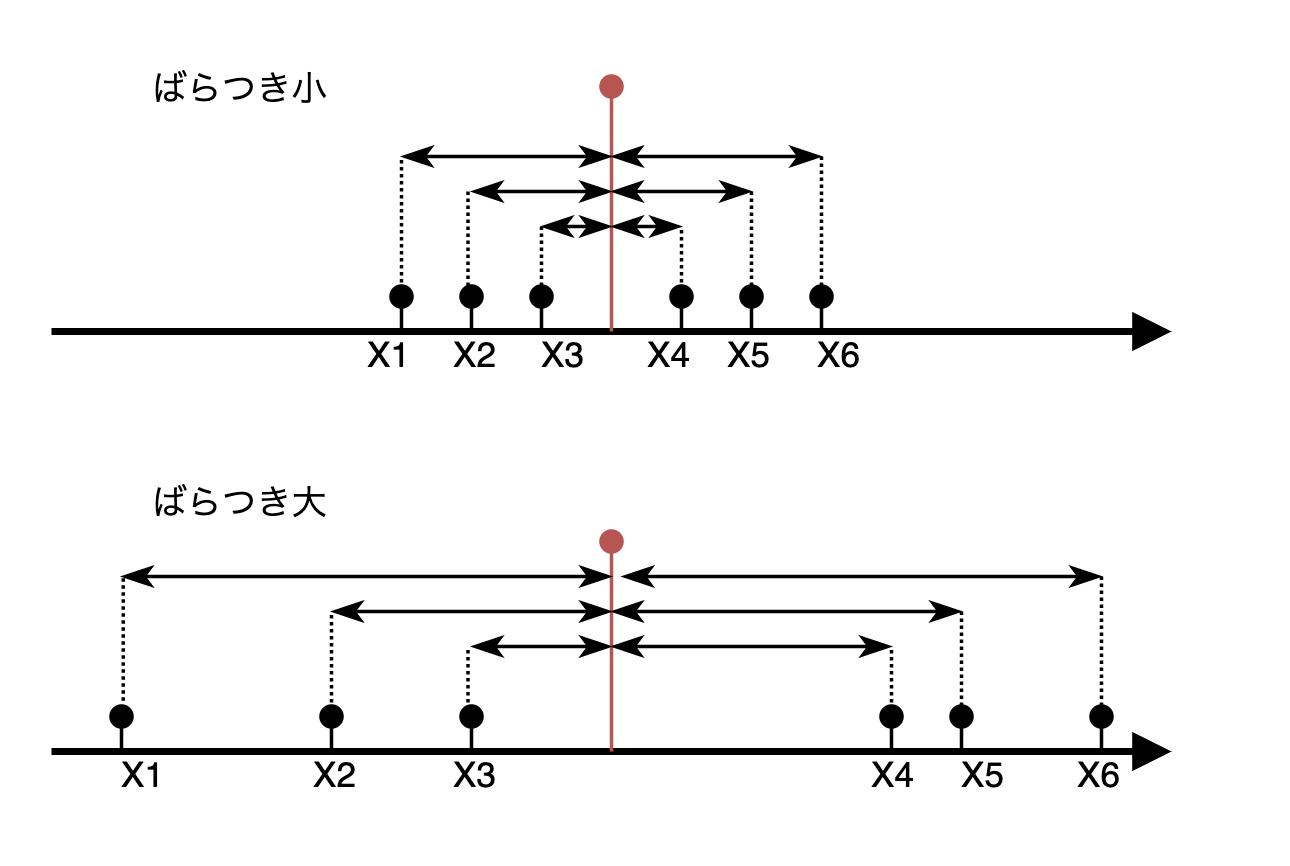 分散と標準偏差 データのばらつきを調べる | Python学習講座